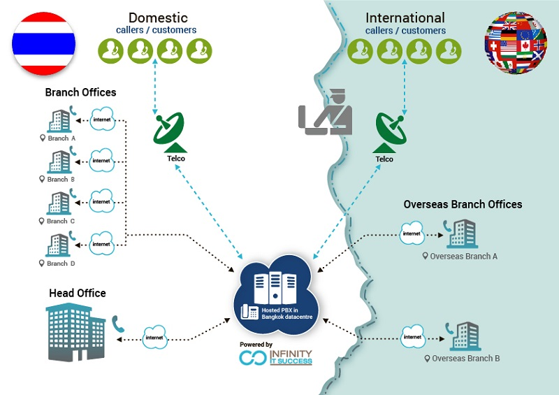 What is voip managed hostedcloud pbx solutions callcontrol voip thailand diagram ccuart Gallery